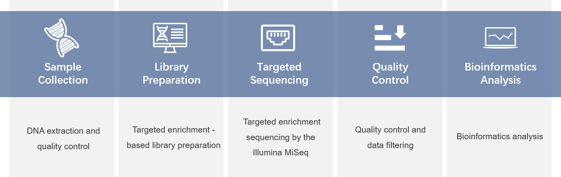 Gene Panel Workflow