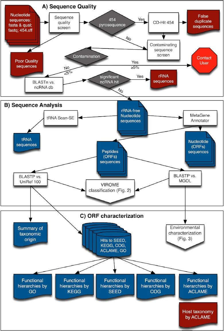 Overview of flow-chart of VIROME bioinformatics pipeline