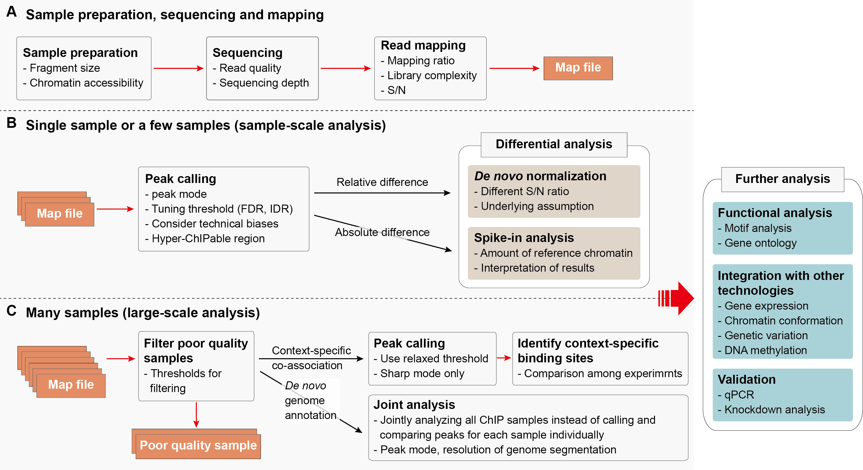 Pipeline and Tools Comparison for ChIP-Seq Analysis